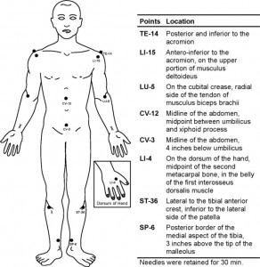 Lymphoedema protocol